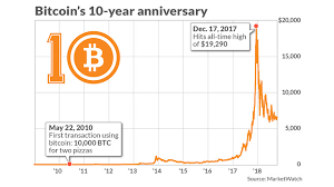 As we quickly approach bitcoin's 10th year anniversary tomorrow, enthusiasts and critics alike have begun to analyse blockchain's evolution: Bitcoin Is 10 Years Old Here S What To Expect In The Cryptocurrency S Second Decade Marketwatch