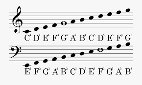 If you remember from learning your notes on the music staff, e is the middle c is basically a meeting point between the bass and treble clefs and it helps to look at it this the more you practice saying the note names when you play them, the faster you'll learn them. Tips And Tricks To Master Music Notations Shaw Academy