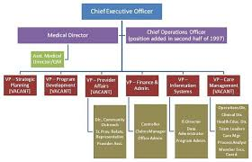Sample Organizational Chart For Child Care Center Under Armour Organizational Chart Colgate Share Price History