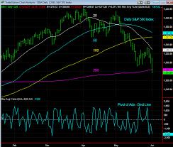 Es Index Futures Analysis