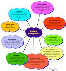 multiple intelligence innovative learning professionals multiple intelligences
