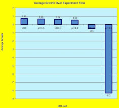 Ph Chart For Plants Soil Levels For Plants Plants And Gardens Ph ...