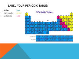 YOU WILL USE THE 4 SMALL TABLES TO LABEL Solids/Liquids/Gases ...