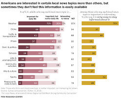 News Bias Chart 2019 Pew Research Finds That Broadcast Is The Favorite Source For