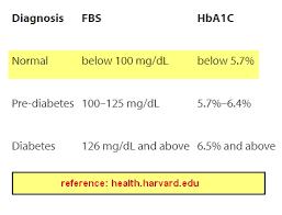 Low Blood Sugar Range Chart Normal Blood Sugar Levels Chart By Age Bedowntowndaytona Com