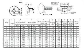 Wood Screw Size Chart Pan Head Screw Dimensions Bestvaporizerpen Co