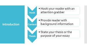 compare and contrast essay introduction hook hook your reader hook hook your reader an attention grabber context provide reader background information thesis state your thesis or the purpose of your essay