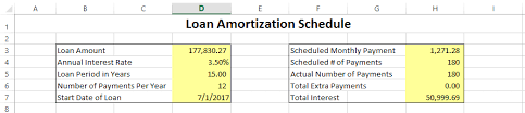 loan amortizing part ii ways to use loan amortization schedules in your financial plan