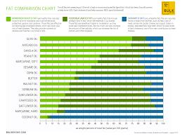 Bulkbycho Fat Comparison Chart Bulk By Cho