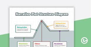 Plot Structure Narrative Plot Structure Diagram Teaching Resource Teach