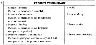 English Verb Tenses Chart Worksheets Cbse Class 6 English Grammar Tenses Cbse Tuts