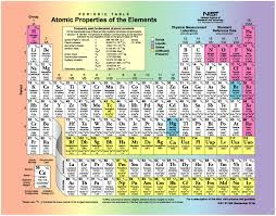 Periodic Table Of Elements With Names And Symbols Pdf ...