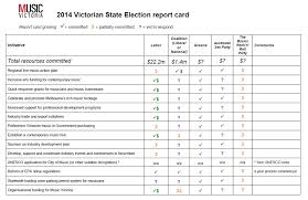 Music Victoria | Election Report Cards