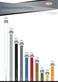 Dupont Color Chart For Cars Dupont South Korea Color Chart Most Popular Cars Car