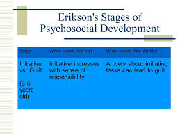 erik erikson stages of psychosocial development objectives for  6 erikson s