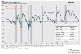 Historical Yield Curve Chart Why An Inverted Yield Curve Is Important Seeking Alpha