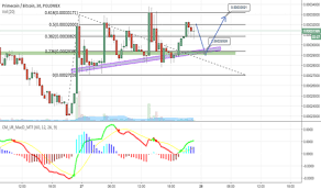 Xpmbtc Charts And Quotes Tradingview Uk