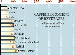 Caffeine Content In Energy Drinks Chart The Big Business Of Energy Drinks Muscle Strength