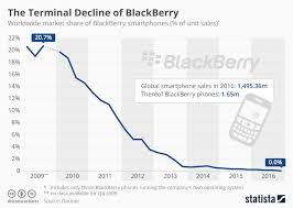 Blackberry Price Chart Chart The Terminal Decline Of Blackberry Statista