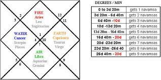 Navamsa Chart With Nakshatra Calculator Visual Five Sage Asita