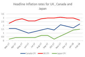 Headline Inflation Rates For Uk Canada And Japan Econ Alerts