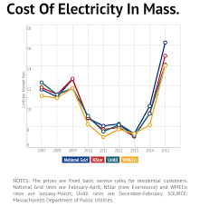 Electricity Cost Chart Shale Is Here To Stay But Will Our Current Pipelines Be Able