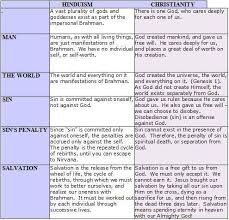 difference between buddhism and christianity essay best blog  difference between buddhism and christianity essay