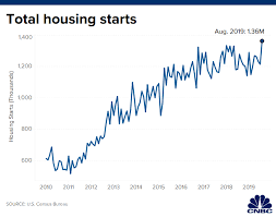 Housing Starts Chart Us Housing Starts Total 1 364 Million In August Vs 1 250