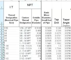 15 Correct Tap Drill Chart Metric Threads