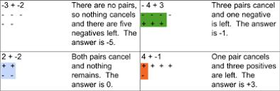 Integers Examples Basic Operations Adding Integers