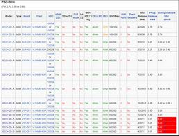 Ps3 Chart Ps3 E3 Flasher 4 81 Downgrade Tools Guide Extract A Ps3