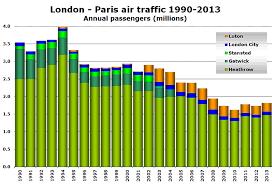 Eurostar Celebrates 20 Years Of London Paris Service