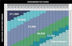 Scholarships Based On Sat Scores Harding Admissions Scholarships