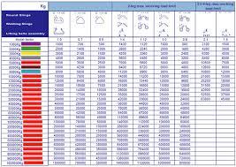 Rigging Slings Chart J L Juli Holding Canada Ltd Webbing Slings