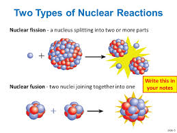 6 slide 6 nuclear fusion two nuclei joining together into one two types of nuclear reactions nuclear fission a nucleus splitting into two or more parts