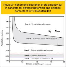 cathodic protection for concrete structures in practice for the application of the cathodic protection technique the knowledge of ep and eprot values is not necessary empirical criteria are widely