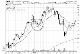 Profitable Chart Pattern Comtradein