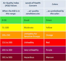 Air Index Chart Rogue Valley Clean Air Air Quality Index Aqi
