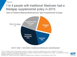 Supplemental plans, both in the individual and family and medicare markets, are does supplement health insurance cost more? Medigap Enrollment And Consumer Protections Vary Across States Kff
