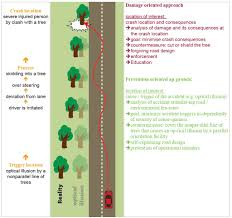 Kenya Road Design Manual Part Ii Introduction Road Safety Manual World Road Association