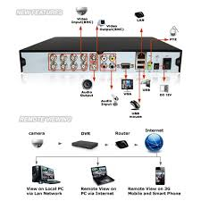 dvr wiring diagram dvr image wiring diagram dvr wiring diagrams dvr home wiring diagrams on dvr wiring diagram