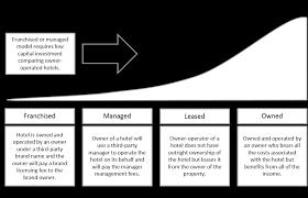 Overview Of Marriotts Business Model Marriott