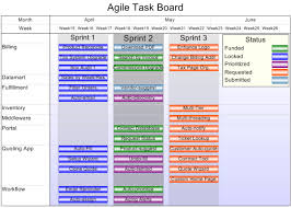Project Status Reporting Struggling With Reporting The Status Of Your Agile Projects