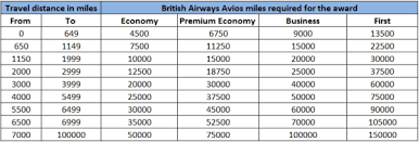 British Airways Miles Chart Exclusive First Look At British Airways New Distance Based