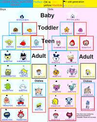 Tamagotchi Evolution Charts Tamagotchi Time
