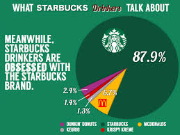 excellent ideas for creating starbucks customer analysis financial position of starbucks corp while in depth qualitative analysis will help you understand the brand strategy and growth prospects of starbucks