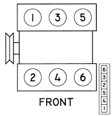 1991 blazer wiring diagram wiring diagram for car engine 2002 ford pick up fuse box as well 94 s10 coil and distributor wiring diagram additionally