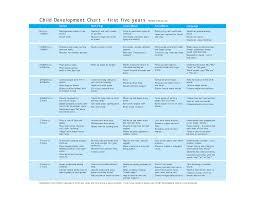 Developmental Milestones Chart Birth To 5 Years Perspicuous Developmental Milestones Chart Birth To 18 Years