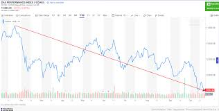 A Note On The Performance Of Dax Index Topforeignstocks Com