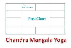 Chandra Mangla Yoga And Effects Vedic Astro Zone